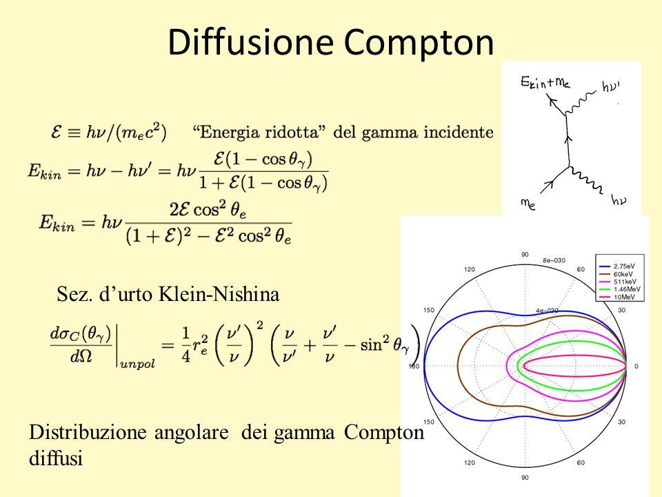 Diffusione Compton Sez. d'urto Klein-Nishina