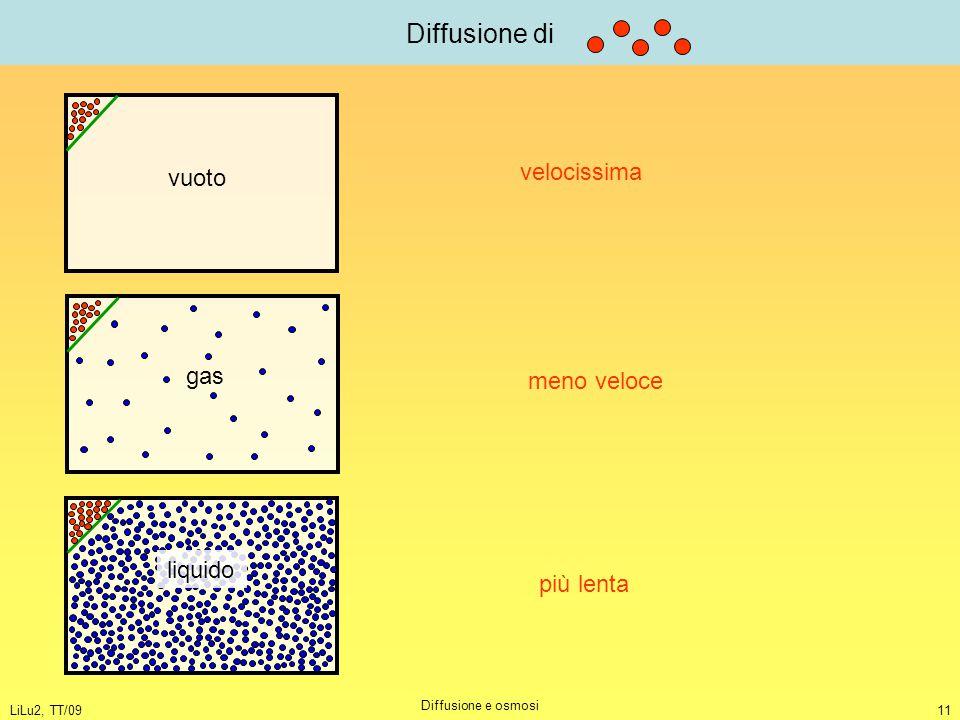 Diffusione di velocissima vuoto gas meno veloce liquido più lenta