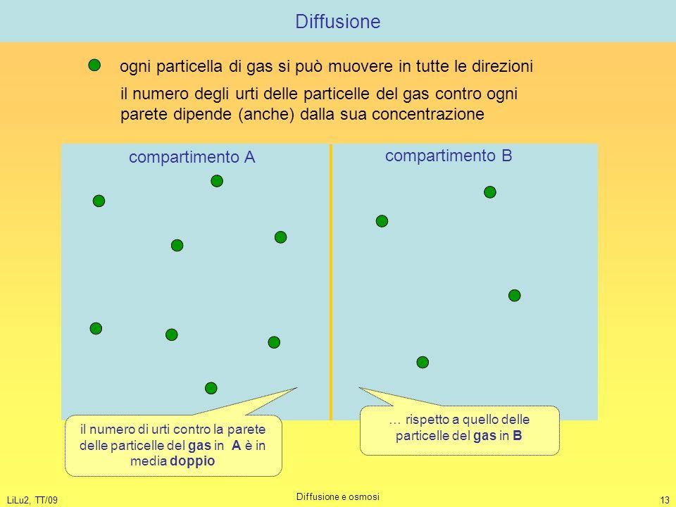 … rispetto a quello delle particelle del gas in B