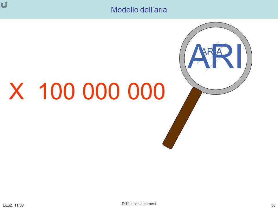 ARI X 100 000 000 ARIA Modello dell'aria Diffusione e osmosi