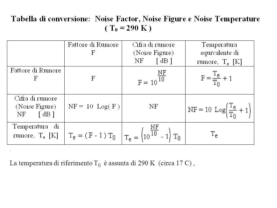 La temperatura di riferimento T0 è assunta di 290 K (circa 17 C) ,