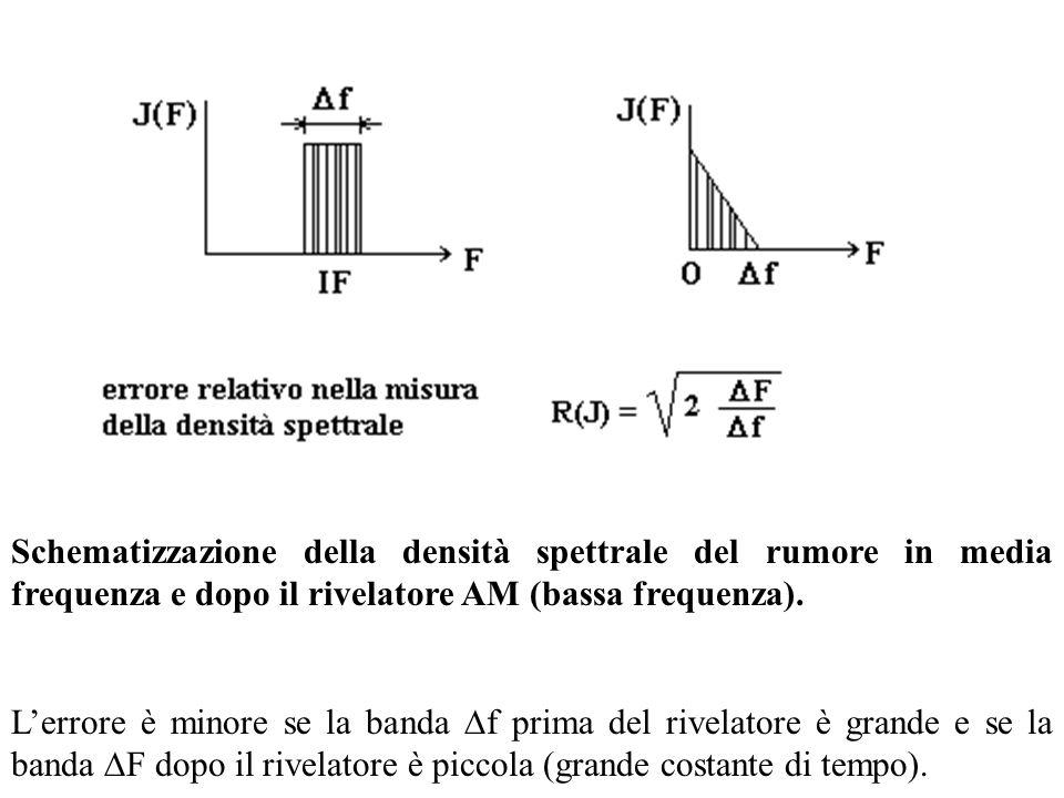 Schematizzazione della densità spettrale del rumore in media frequenza e dopo il rivelatore AM (bassa frequenza).