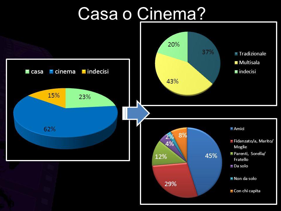 Casa o Cinema