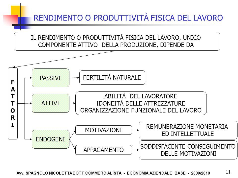 RENDIMENTO O PRODUTTIVITÀ FISICA DEL LAVORO