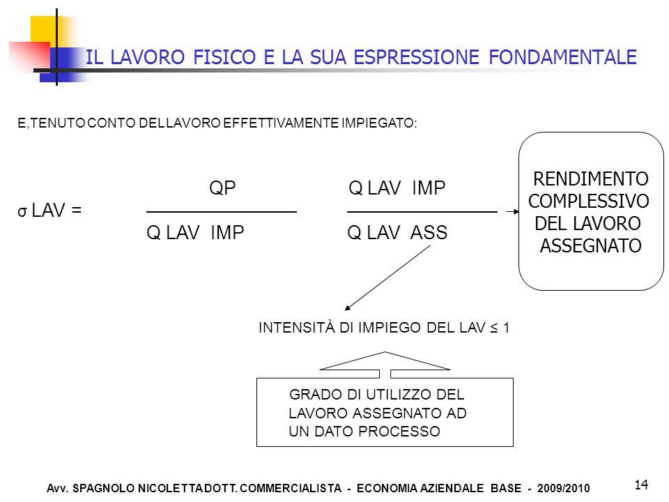 IL LAVORO FISICO E LA SUA ESPRESSIONE FONDAMENTALE