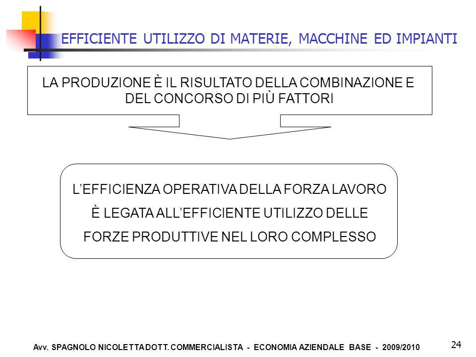 EFFICIENTE UTILIZZO DI MATERIE, MACCHINE ED IMPIANTI
