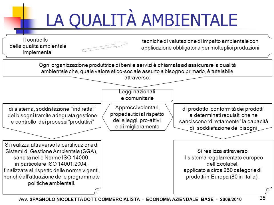 LA QUALITÀ AMBIENTALE Il controllo della qualità ambientale implementa