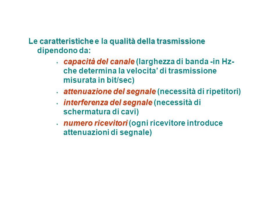 Le caratteristiche e la qualità della trasmissione dipendono da: