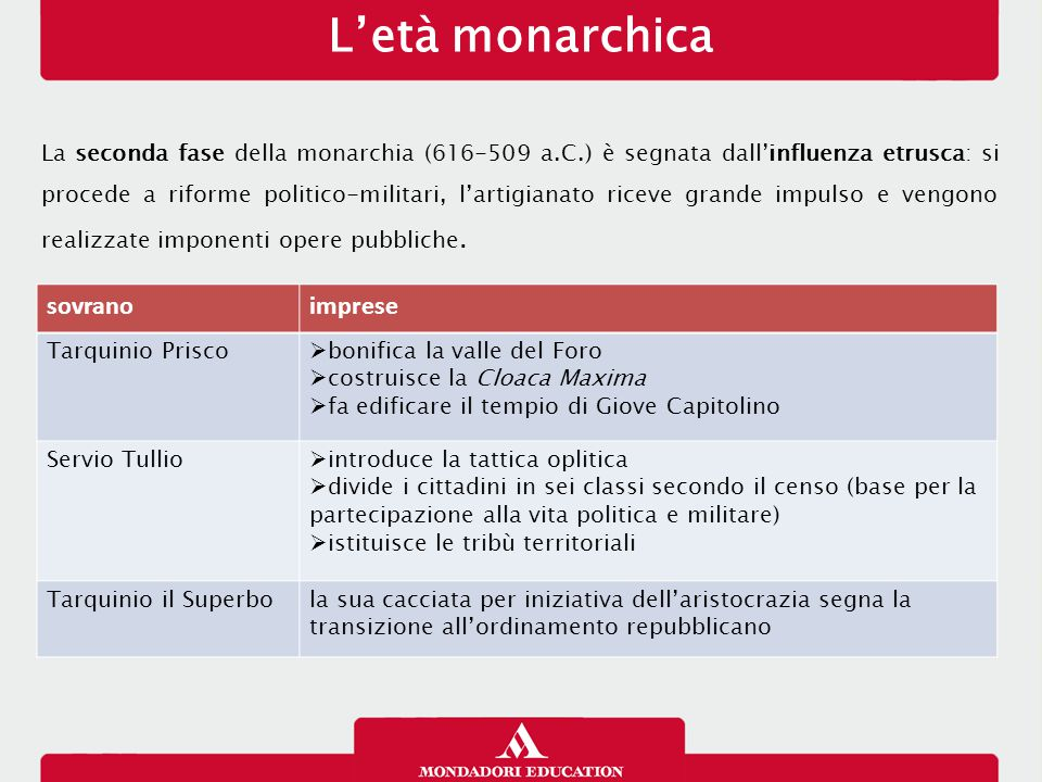 L'età monarchica sovrano imprese