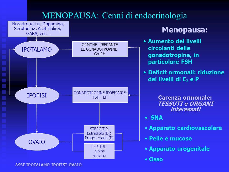 MENOPAUSA: Cenni di endocrinologia