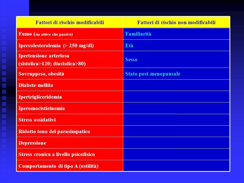 Fattori di rischio non modificabili Fattori di rischio modificabili