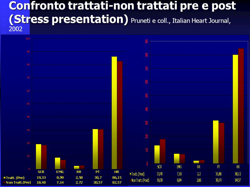 Confronto trattati-non trattati pre e post (Stress presentation) Pruneti e coll., Italian Heart Journal, 2002