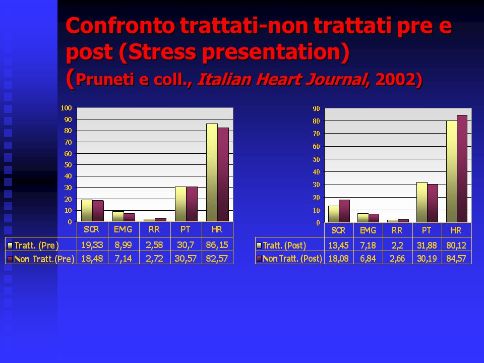 Confronto trattati-non trattati pre e post (Stress presentation) (Pruneti e coll., Italian Heart Journal, 2002)‏
