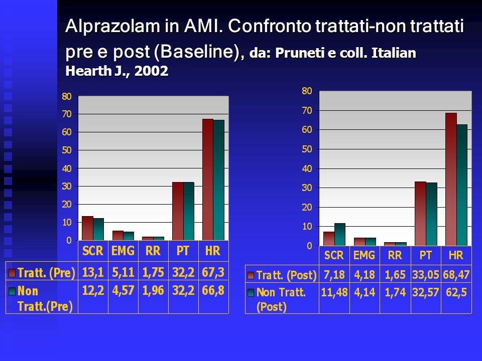 Alprazolam in AMI. Confronto trattati-non trattati pre e post (Baseline), da: Pruneti e coll.