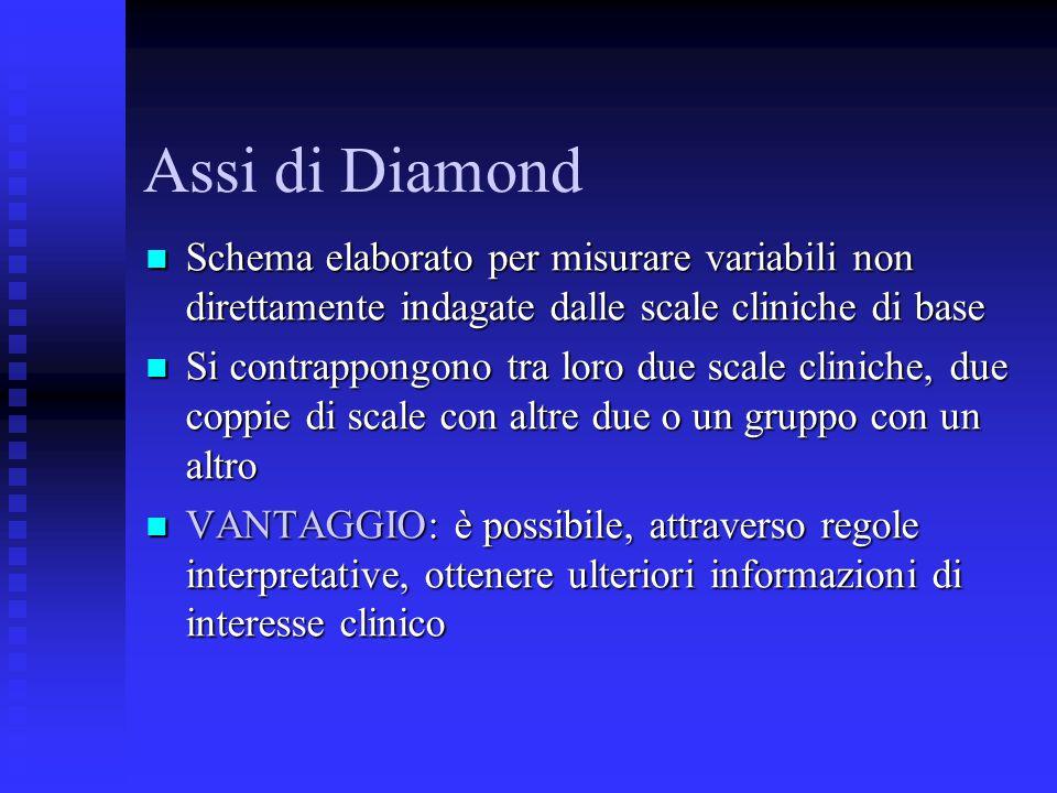 Assi di Diamond Schema elaborato per misurare variabili non direttamente indagate dalle scale cliniche di base.