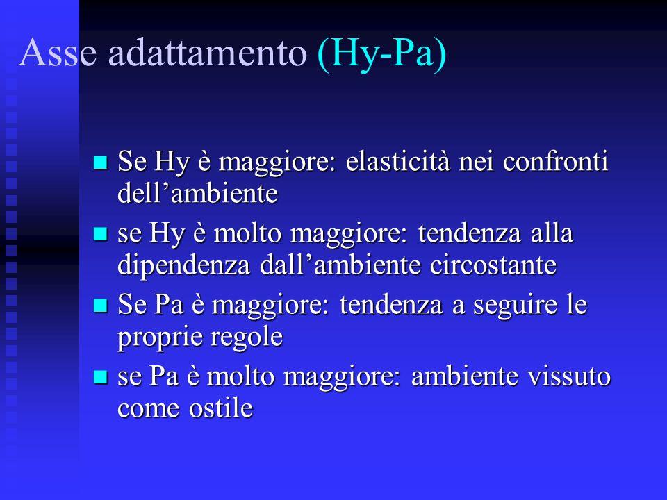 Asse adattamento (Hy-Pa)