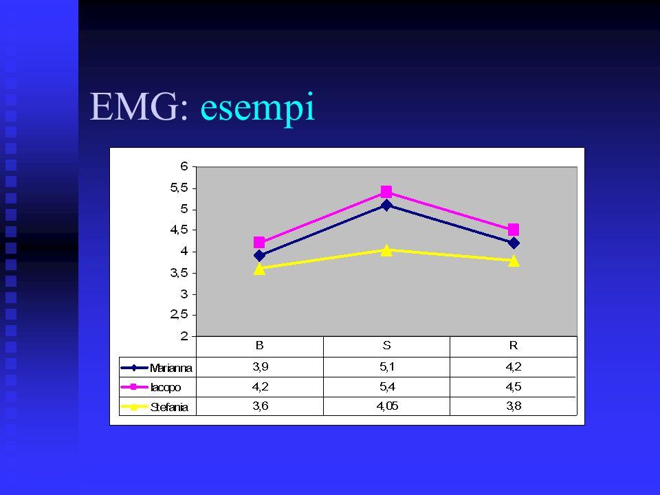 EMG: esempi