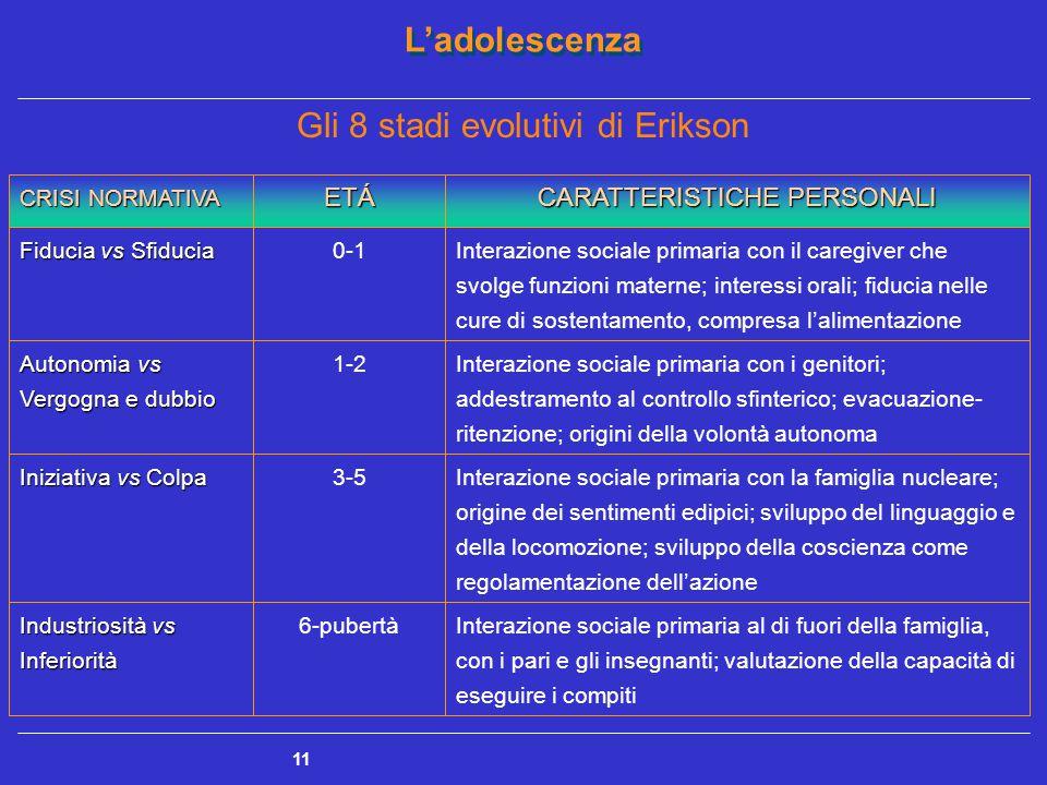 Gli 8 stadi evolutivi di Erikson