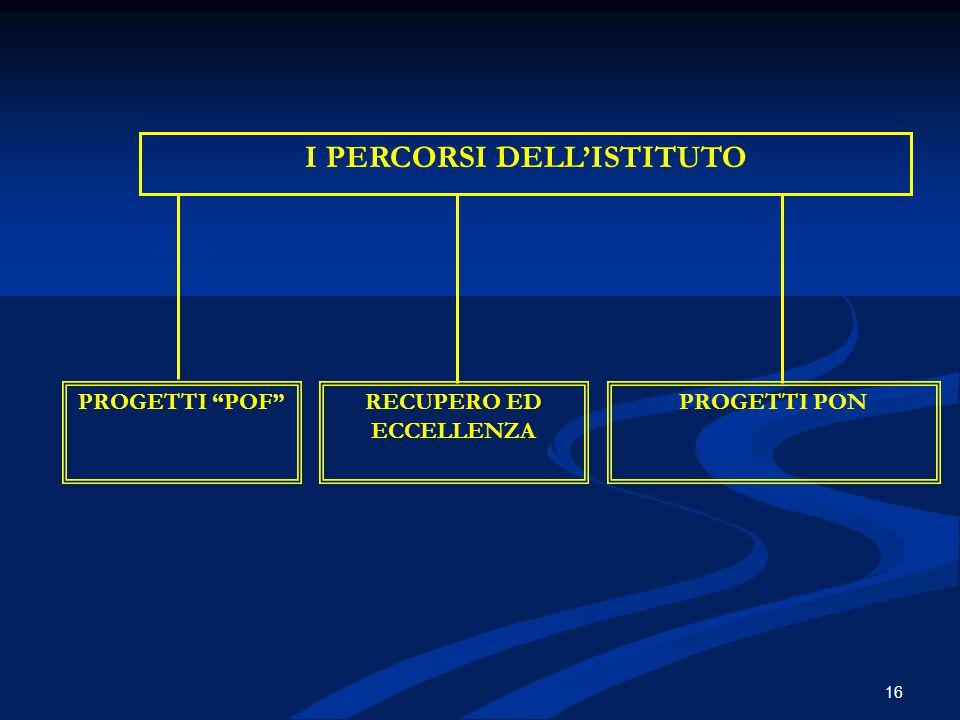 I PERCORSI DELL'ISTITUTO RECUPERO ED ECCELLENZA
