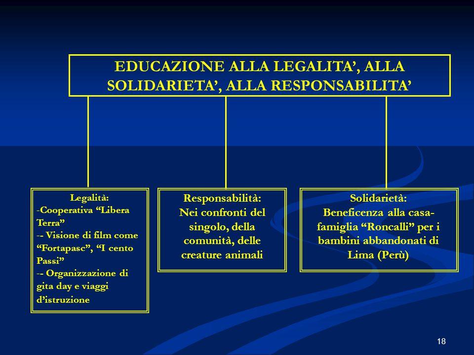 EDUCAZIONE ALLA LEGALITA', ALLA SOLIDARIETA', ALLA RESPONSABILITA'