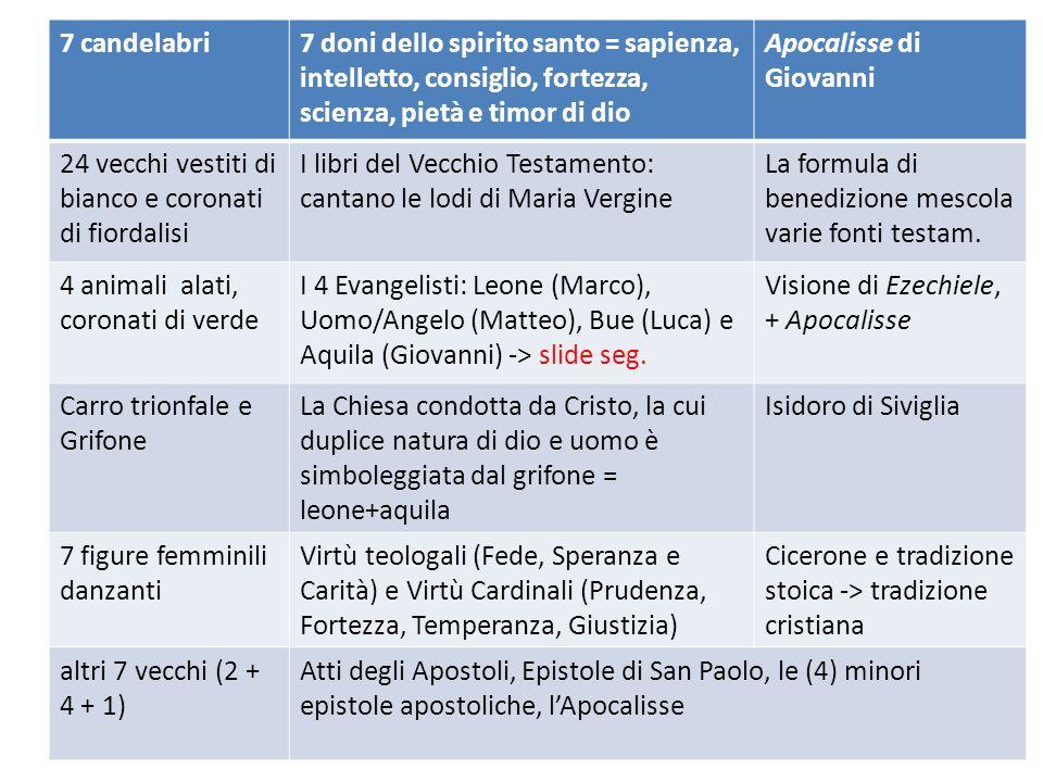 7 candelabri 7 doni dello spirito santo = sapienza, intelletto, consiglio, fortezza, scienza, pietà e timor di dio.