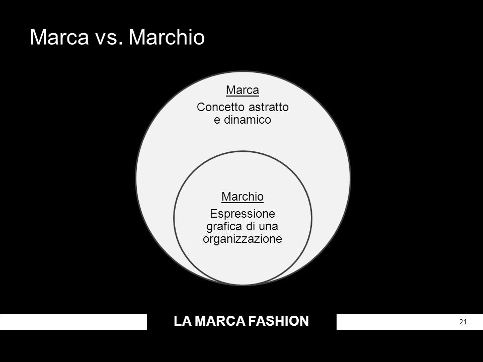 Marca vs. Marchio LA MARCA FASHION Marca Concetto astratto e dinamico