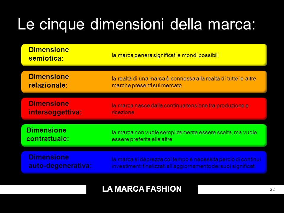 Le cinque dimensioni della marca: