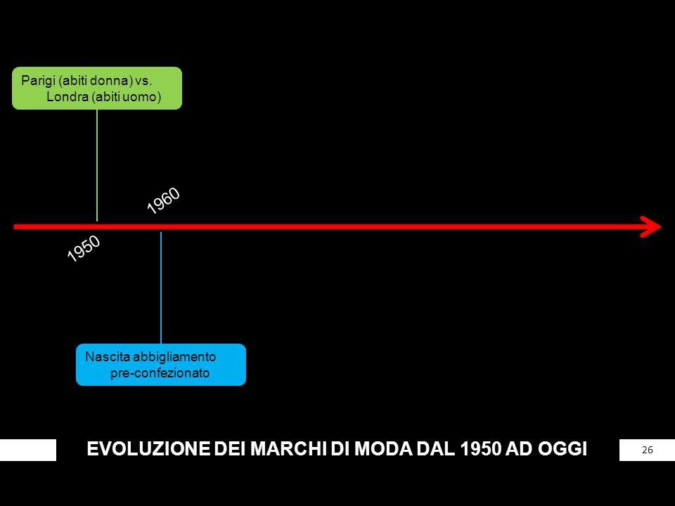 EVOLUZIONE DEI MARCHI DI MODA DAL 1950 AD OGGI