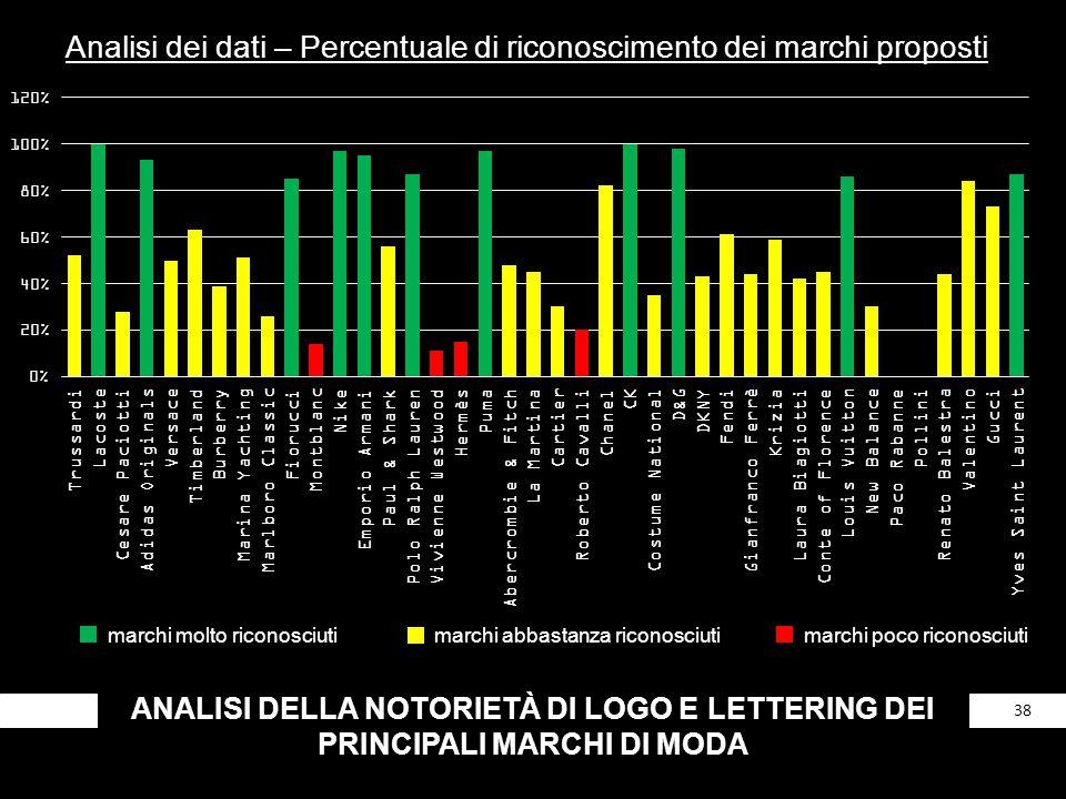 Analisi dei dati – Percentuale di riconoscimento dei marchi proposti