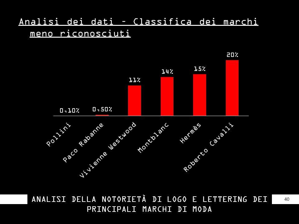 Analisi dei dati – Classifica dei marchi meno riconosciuti