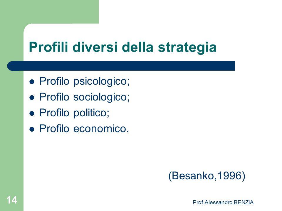 Profili diversi della strategia
