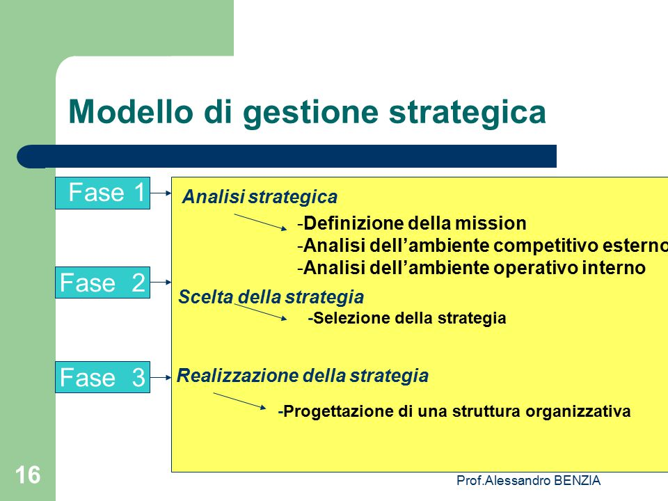 Modello di gestione strategica