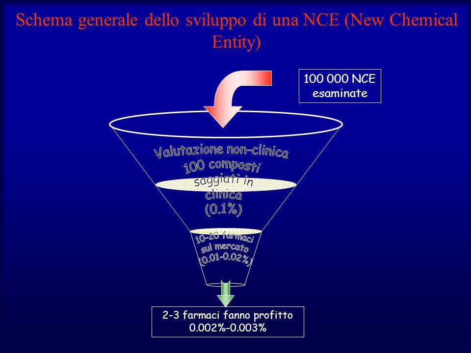 Schema generale dello sviluppo di una NCE (New Chemical Entity)