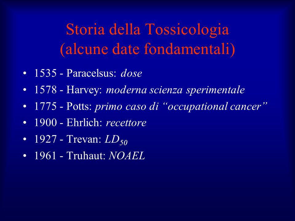 Storia della Tossicologia (alcune date fondamentali)