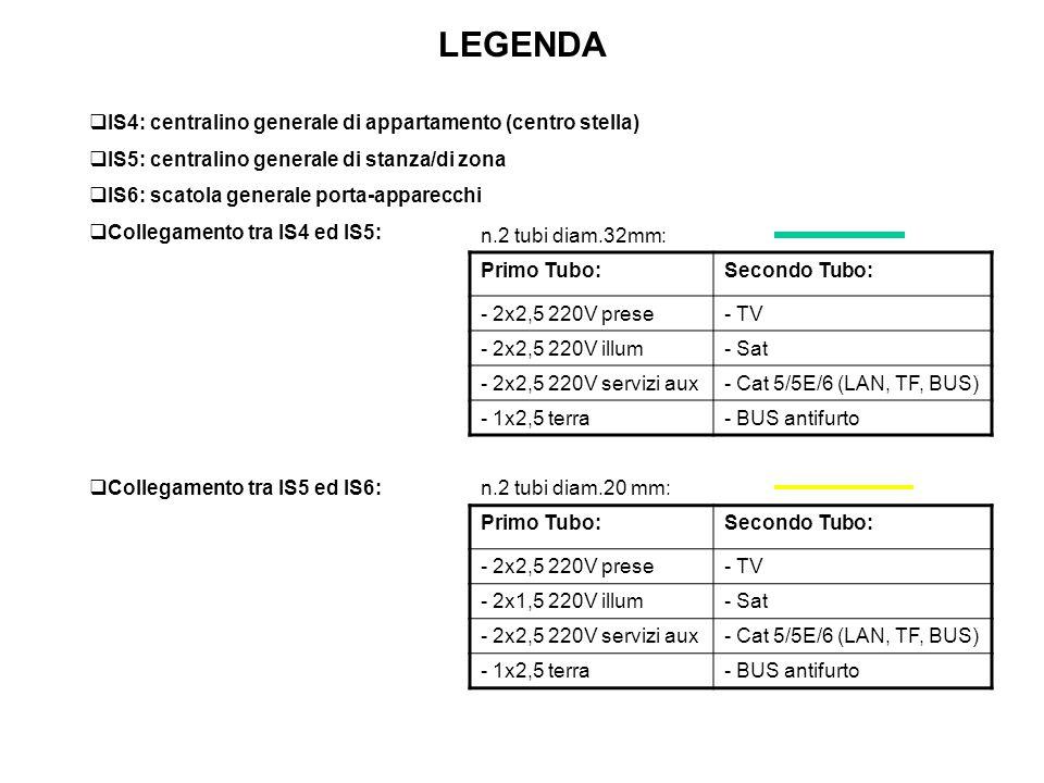 LEGENDA IS4: centralino generale di appartamento (centro stella)