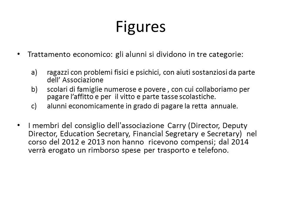 Figures Trattamento economico: gli alunni si dividono in tre categorie: