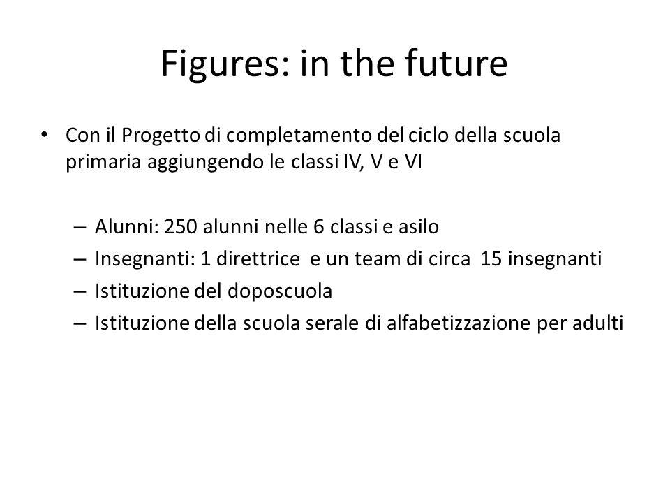 Figures: in the future Con il Progetto di completamento del ciclo della scuola primaria aggiungendo le classi IV, V e VI.