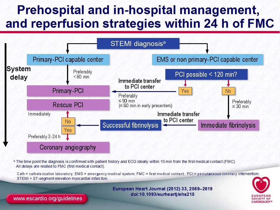 System delay ALGORITMO system delay dalla diagnosi STEMI (FMC):non sempre vero