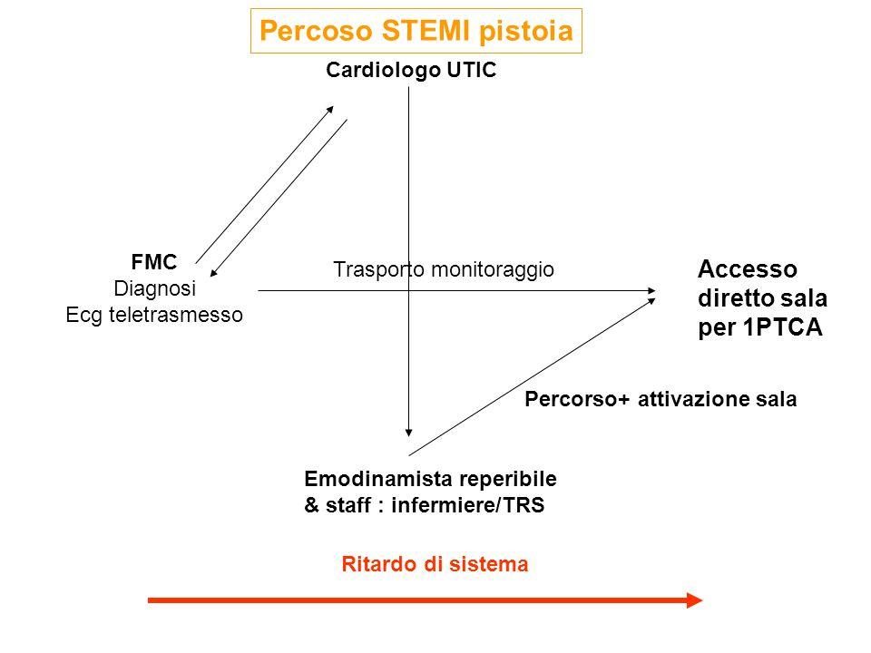 Percoso STEMI pistoia Accesso diretto sala per 1PTCA Cardiologo UTIC