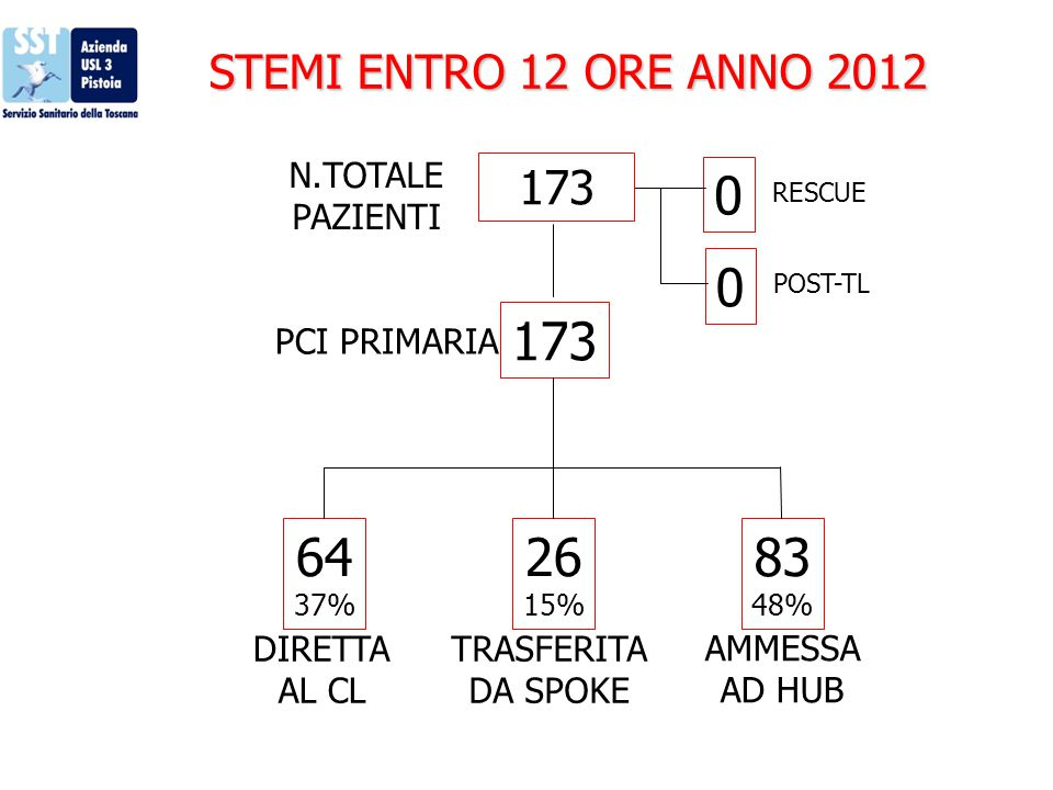 173 64 26 83 STEMI ENTRO 12 ORE ANNO 2012 173 N.TOTALE PAZIENTI