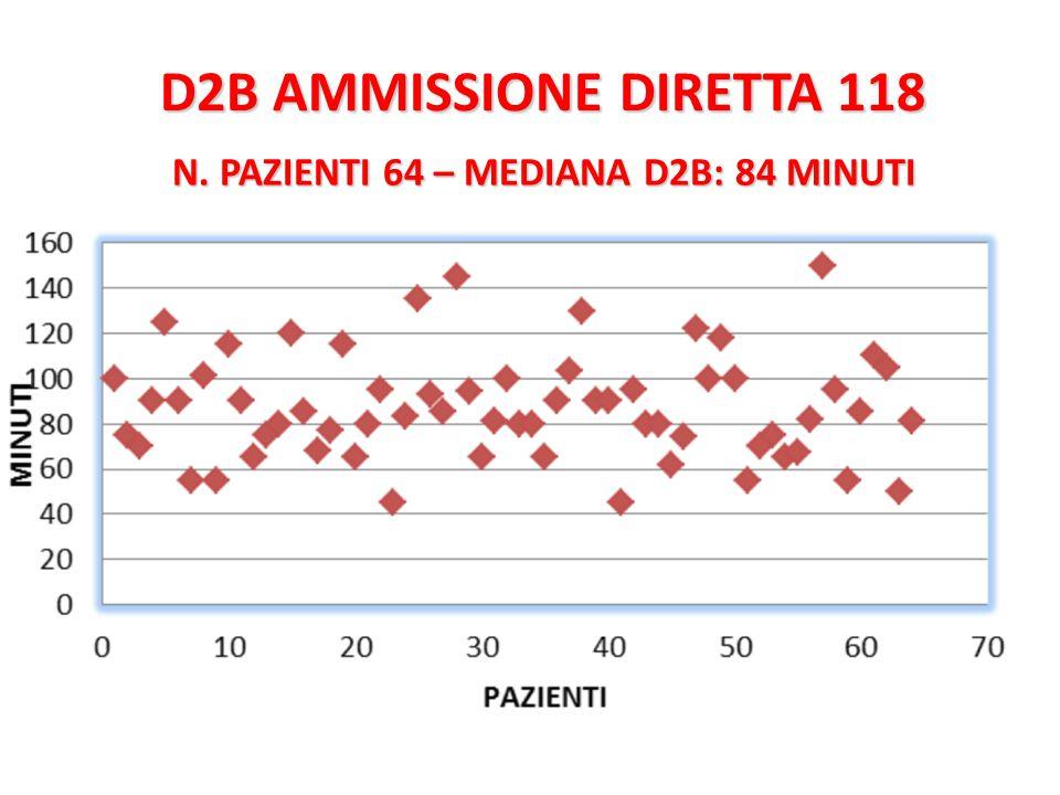 D2B AMMISSIONE DIRETTA 118 N. PAZIENTI 64 – MEDIANA D2B: 84 MINUTI