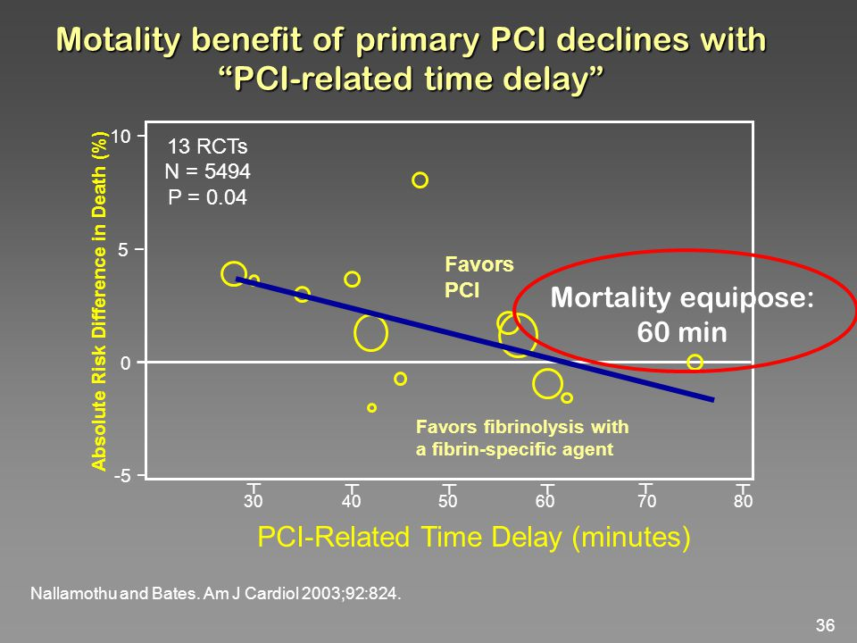 Motality benefit of primary PCI declines with PCI-related time delay