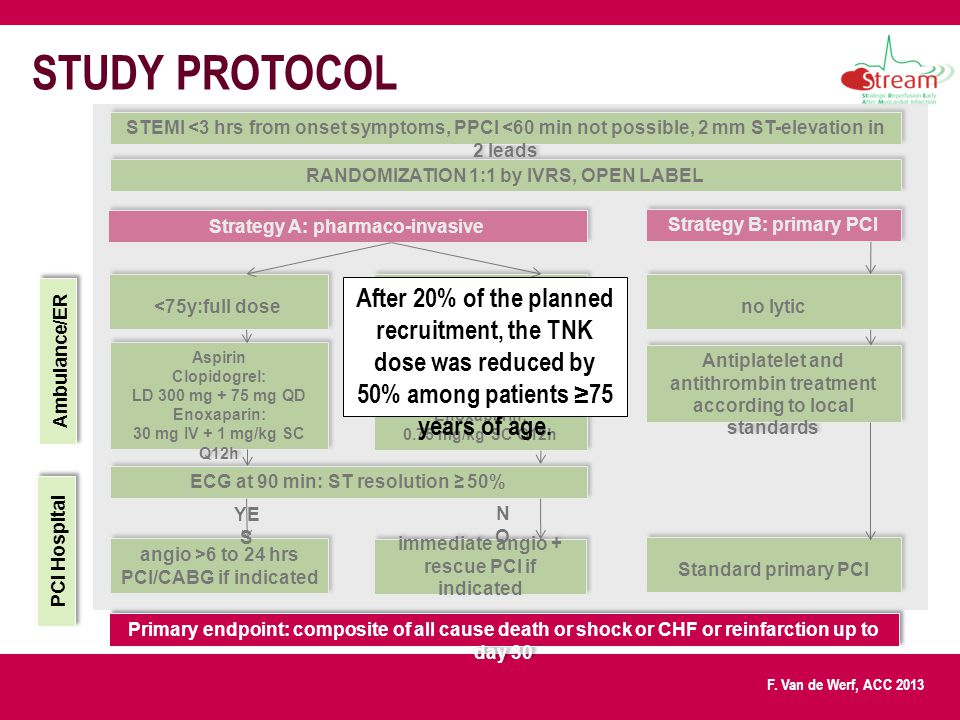 STUDY PROTOCOL After 20% of the planned recruitment, the TNK dose was reduced by 50% among patients ≥75 years of age.