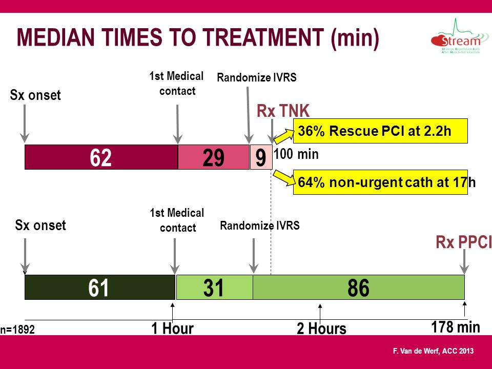 MEDIAN TIMES TO TREATMENT (min)