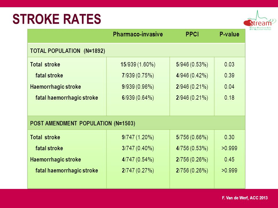 STROKE RATES Pharmaco-invasive PPCI P-value TOTAL POPULATION (N=1892)