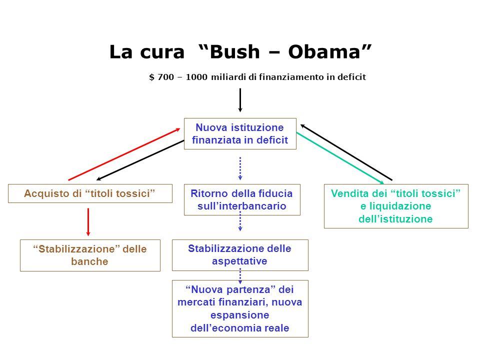 La cura Bush – Obama Nuova istituzione finanziata in deficit