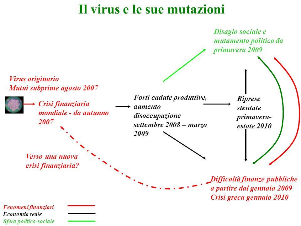 Il virus e le sue mutazioni