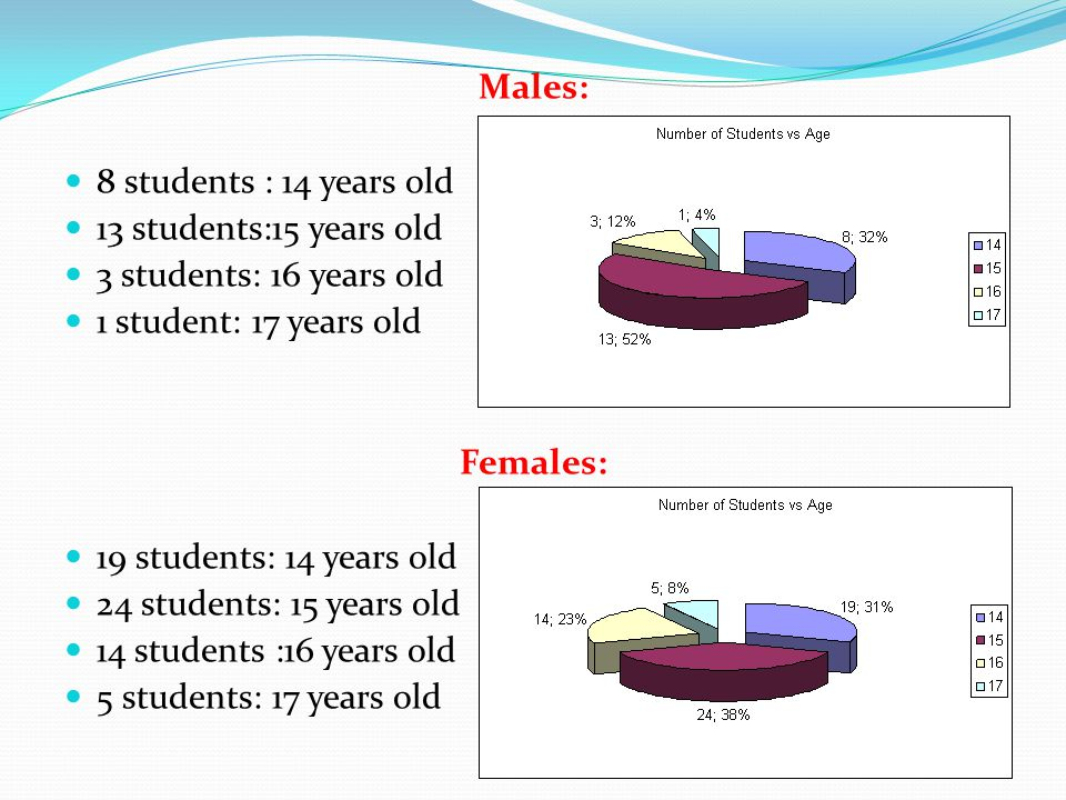 Males: 8 students : 14 years old. 13 students:15 years old. 3 students: 16 years old. 1 student: 17 years old.