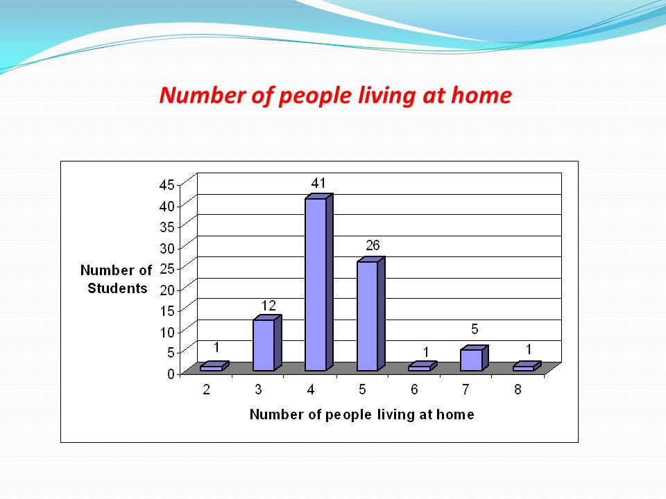 Number of people living at home