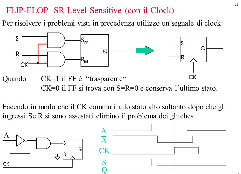 FLIP-FLOP SR Level Sensitive (con il Clock)